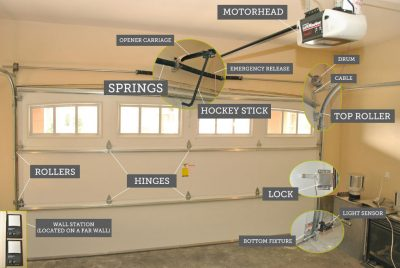 Know the Parts That Make Up Your Garage and How to Maintain Them