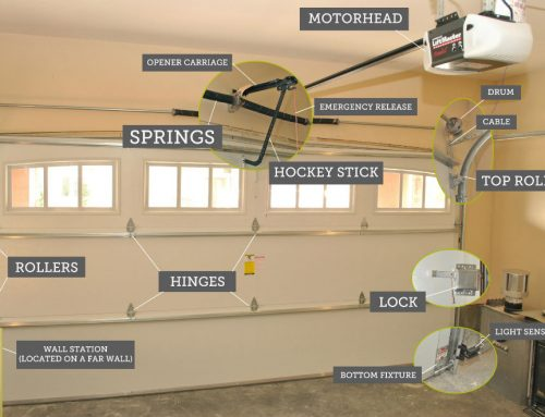 Understanding Your Automatic Garage Door Parts And Terminology